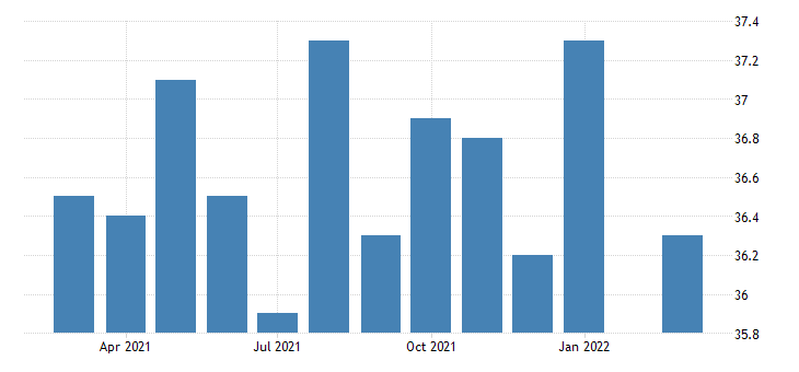 united states average weekly hours of all employees professional and business services in oregon fed data