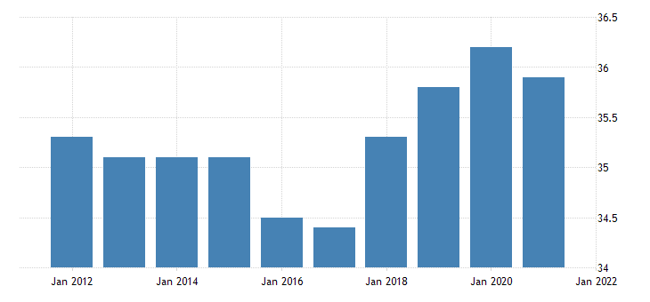 united states average weekly hours of all employees professional and business services in utah hours per week fed data