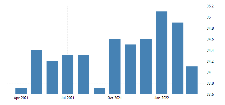 united states average weekly hours of all employees professional and business services in vermont fed data