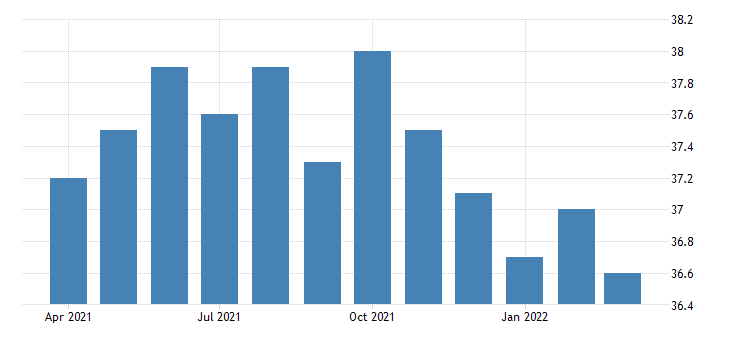 united states average weekly hours of all employees professional and business services in west virginia fed data