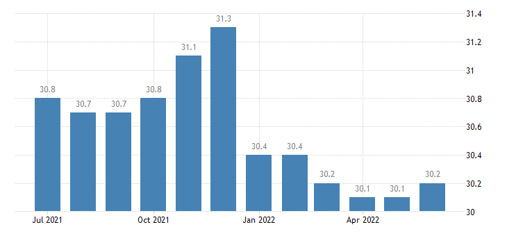 united states average weekly hours of all employees retail trade hours m sa fed data