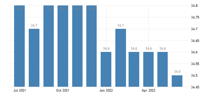 united states average weekly hours of all employees total private hours m saar fed data