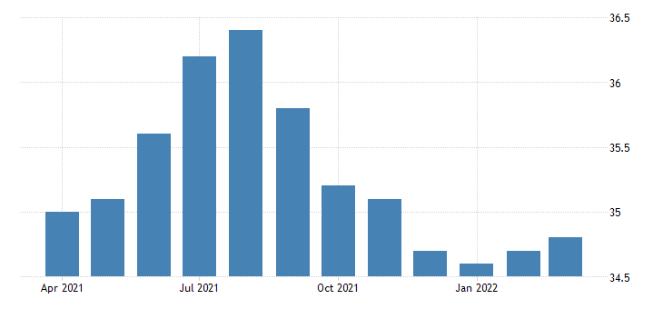 united states average weekly hours of all employees total private in alaska fed data