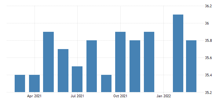 united states average weekly hours of all employees total private in louisiana fed data