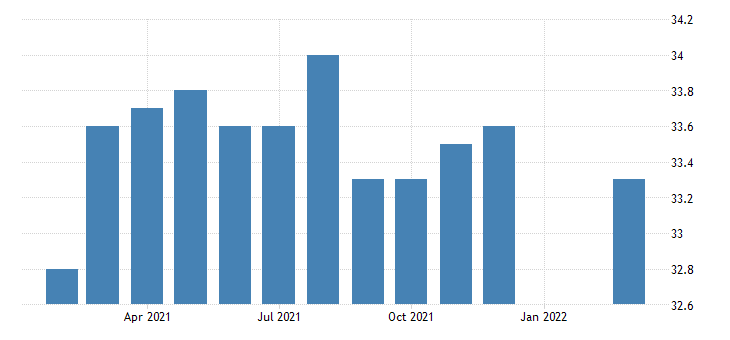 united states average weekly hours of all employees total private in missouri fed data