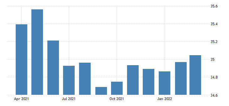 united states average weekly hours of all employees total private in nevada fed data