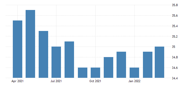 united states average weekly hours of all employees total private in nevada hours per week nsa fed data