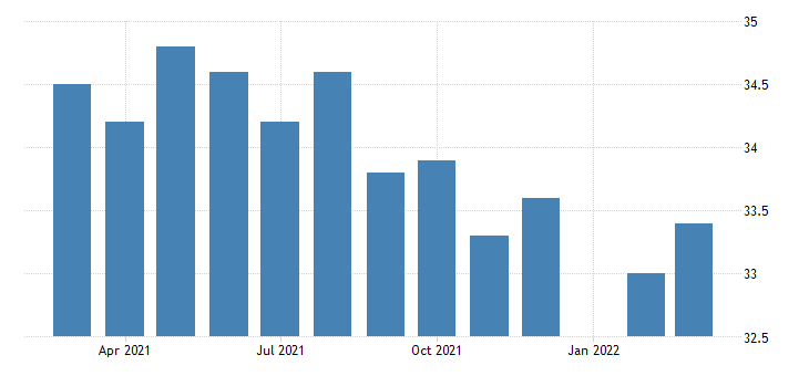 united states average weekly hours of all employees total private in new mexico fed data