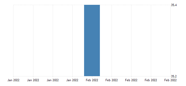 united states average weekly hours of all employees total private in puerto rico fed data