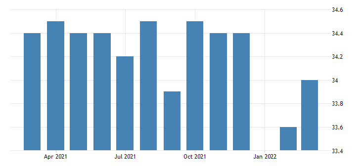 united states average weekly hours of all employees total private in south carolina fed data
