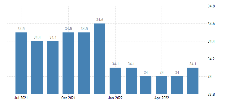 united states average weekly hours of all employees trade transportation and utilites hours m sa fed data