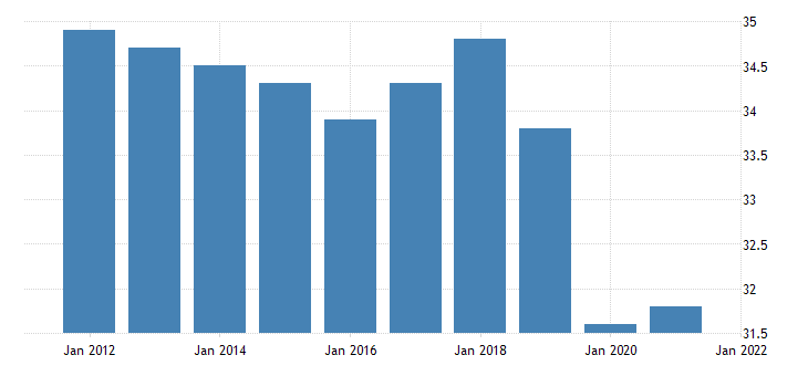 united states average weekly hours of all employees trade transportation and utilities in alaska hours per week fed data