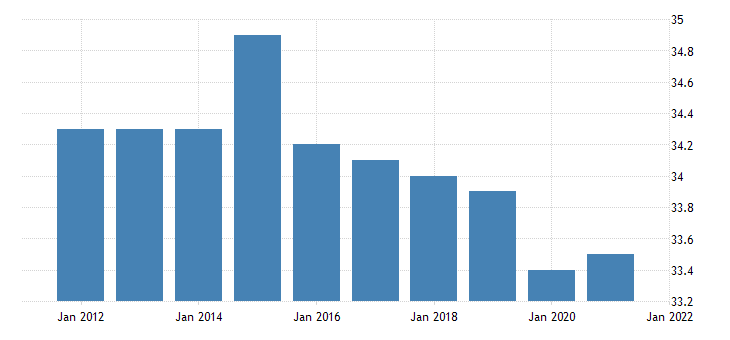 united states average weekly hours of all employees trade transportation and utilities in south carolina hours per week fed data