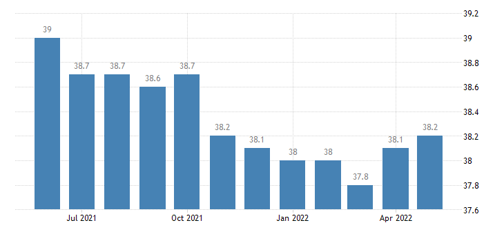 united states average weekly hours of all employees transportation and warehousing hours m sa fed data