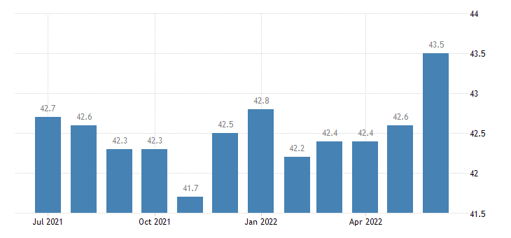 united states average weekly hours of all employees utilities hours m sa fed data