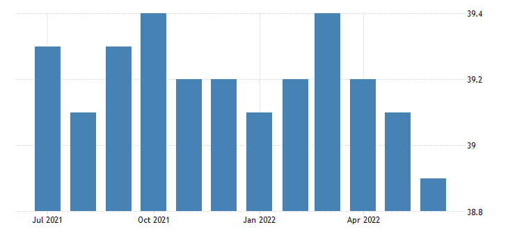 united states average weekly hours of all employees wholesale trade hours m sa fed data