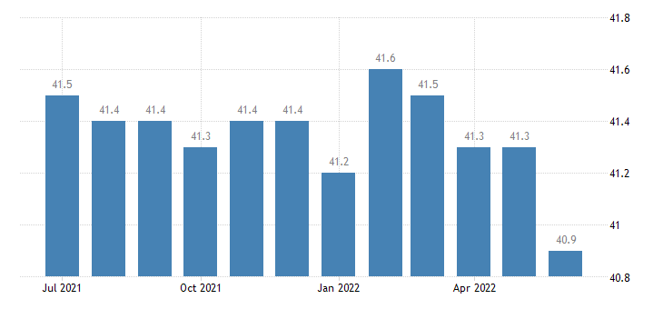 united states average weekly hours of production and nonsupervisory employees manufacturing hours m sa fed data