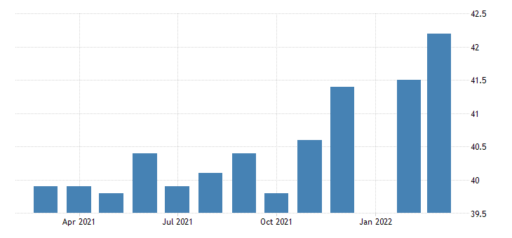 united states average weekly hours of production employees durable goods computer and electronic product manufacturing in massachusetts fed data