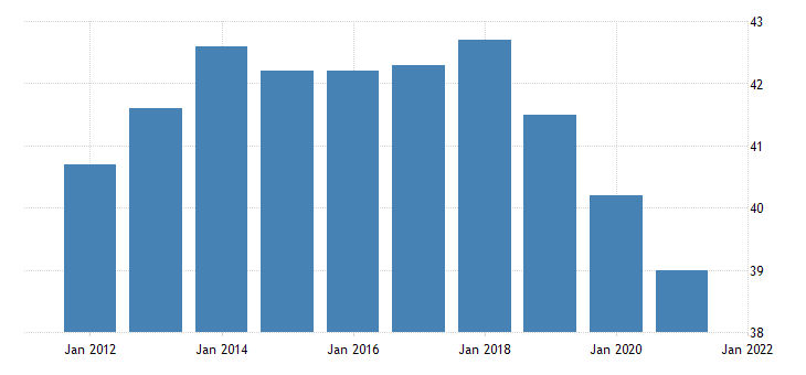 united states average weekly hours of production employees durable goods fabricated metal product manufacturing in michigan hours per week fed data