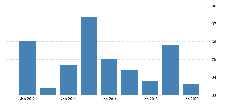 united states average weekly hours of production employees information motion picture and video industries in california fed data