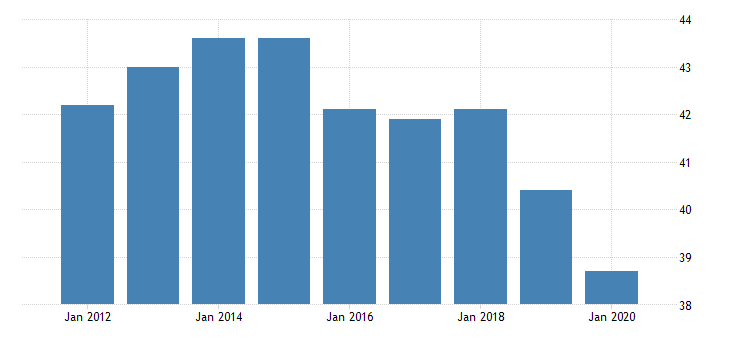 united states average weekly hours of production employees manufacturing durable goods in missouri hours per week fed data
