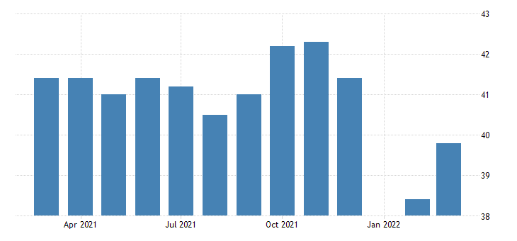 united states average weekly hours of production employees manufacturing durable goods in new hampshire fed data