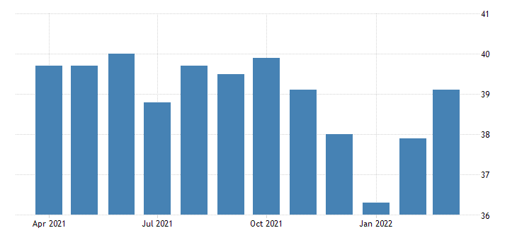 united states average weekly hours of production employees manufacturing durable goods in new jersey fed data