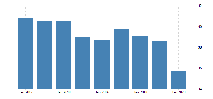 united states average weekly hours of production employees manufacturing durable goods in rhode island hours per week fed data