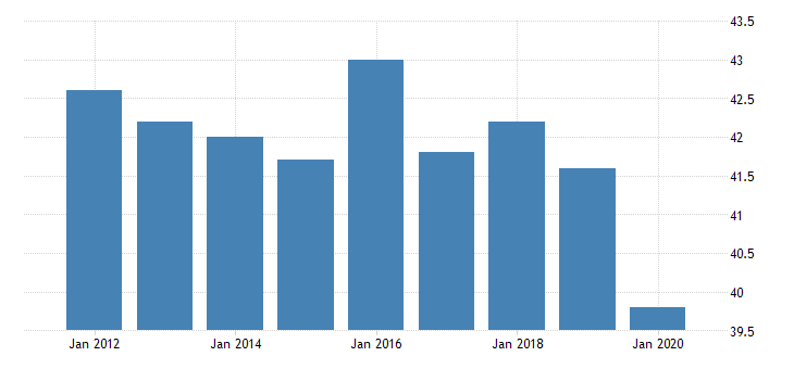 united states average weekly hours of production employees manufacturing durable goods in tennessee hours per week fed data