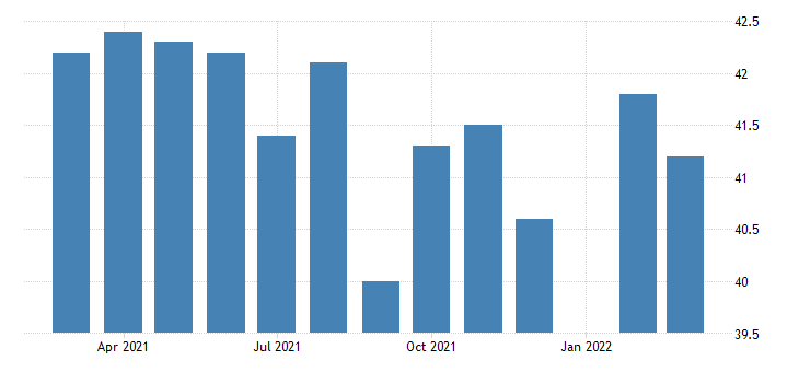 united states average weekly hours of production employees manufacturing durable goods in utah fed data
