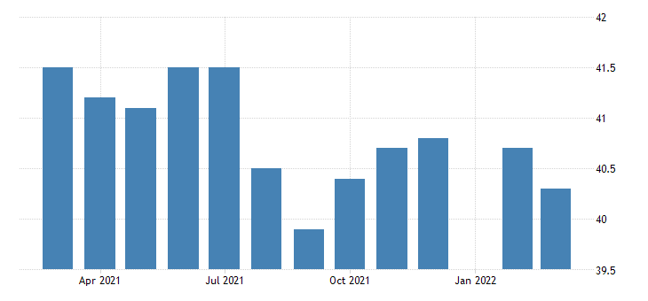 united states average weekly hours of production employees manufacturing in kansas fed data