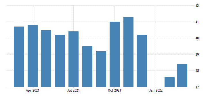 united states average weekly hours of production employees manufacturing in new hampshire fed data