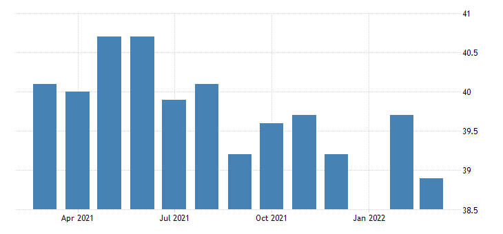 united states average weekly hours of production employees manufacturing in utah fed data