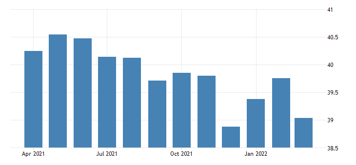 united states average weekly hours of production employees manufacturing in utah hours per week sa fed data