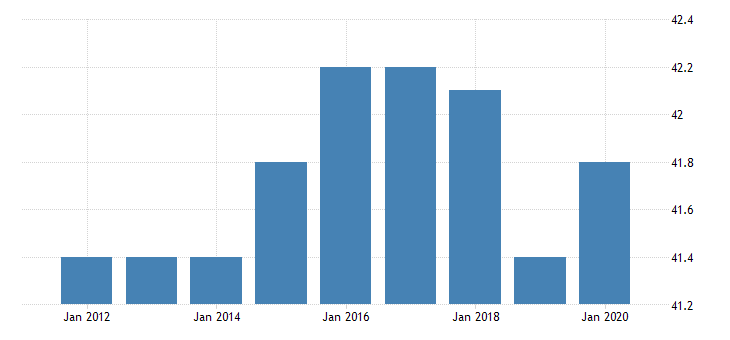 united states average weekly hours of production employees manufacturing non durable goods in illinois hours per week fed data