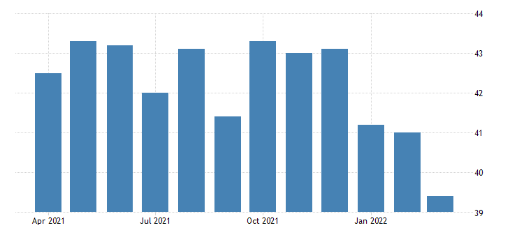 united states average weekly hours of production employees manufacturing non durable goods in new jersey fed data