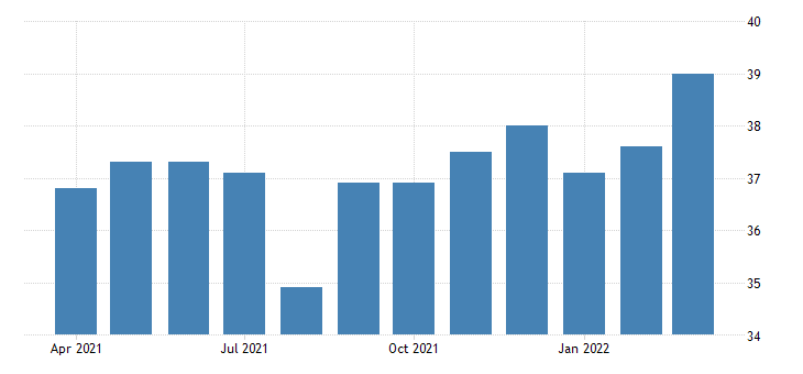 united states average weekly hours of production employees manufacturing non durable goods in north dakota fed data