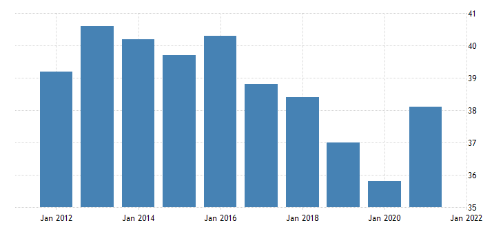 united states average weekly hours of production employees non durable goods printing and related support activities in illinois hours per week fed data