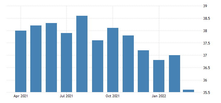 united states average weekly hours of production employees professional and business services in west virginia fed data