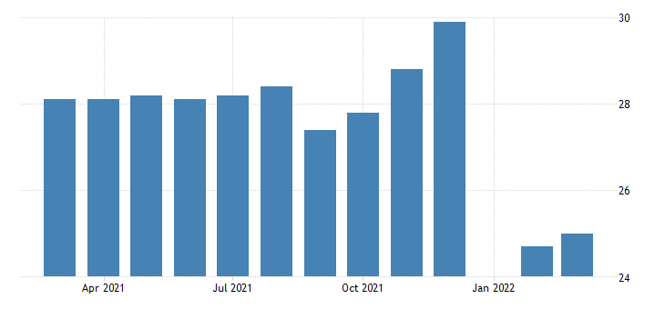 united states average weekly hours of production employees retail trade general merchandise stores in illinois fed data