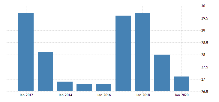 united states average weekly hours of production employees retail trade general merchandise stores in illinois hours per week fed data