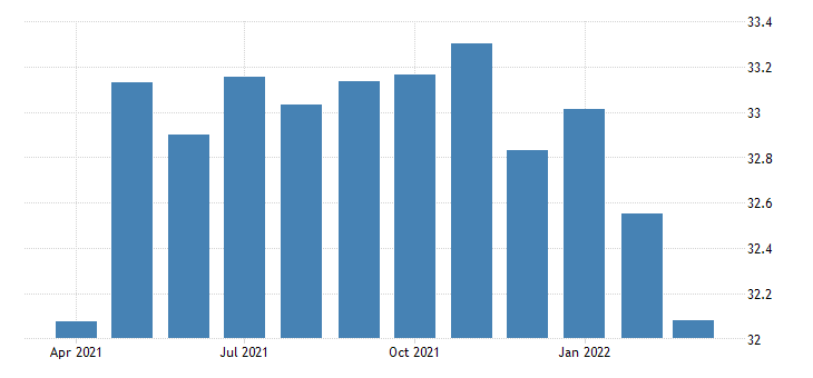 united states average weekly hours of production employees retail trade in hawaii hours per week sa fed data