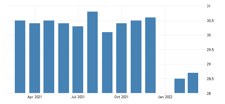 united states average weekly hours of production employees retail trade in indiana fed data