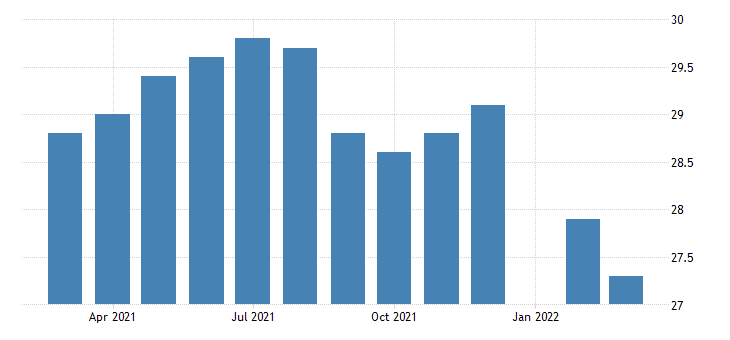united states average weekly hours of production employees retail trade in missouri fed data