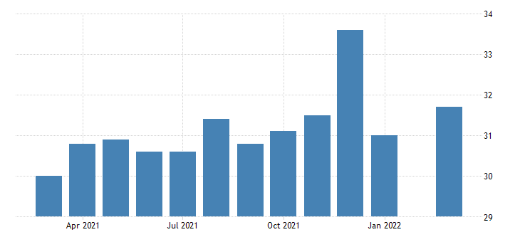 united states average weekly hours of production employees retail trade in nevada fed data