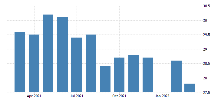 united states average weekly hours of production employees retail trade in utah fed data
