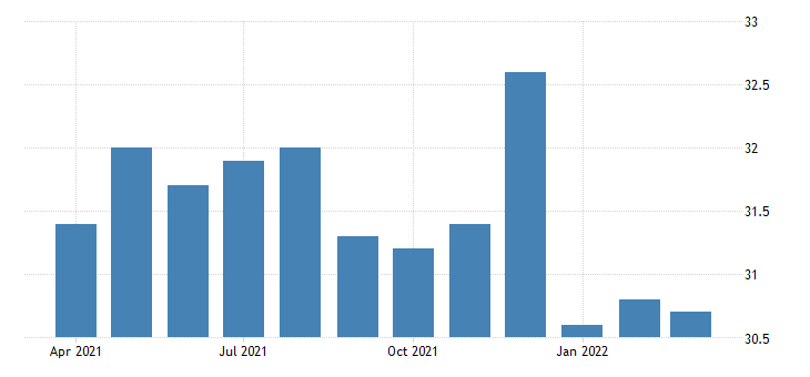 united states average weekly hours of production employees retail trade in west virginia fed data