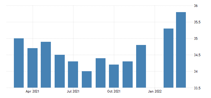 united states average weekly hours of production employees retail trade motor vehicle and parts dealers in illinois fed data