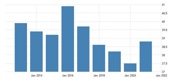 united states average weekly hours of production employees wholesale trade in arizona fed data