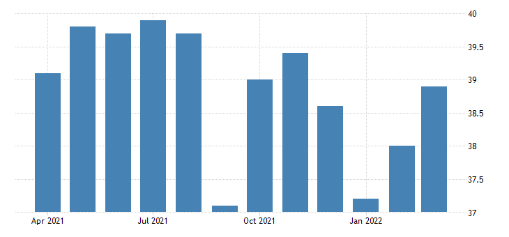 united states average weekly hours of production employees wholesale trade in arizona hours per week nsa fed data